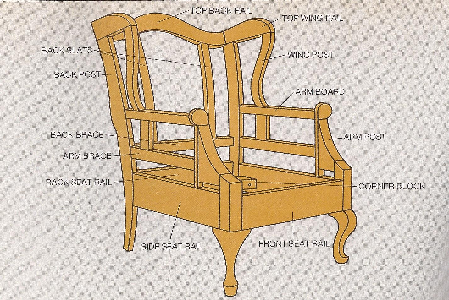 3 diagrams to help you understand upholstery better. Black Bedroom Furniture Sets. Home Design Ideas